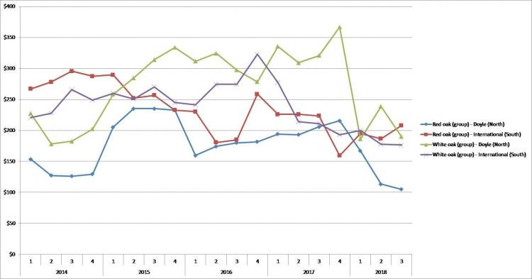 Timber Price Trends July  - Sept, 2018 | MDC Research